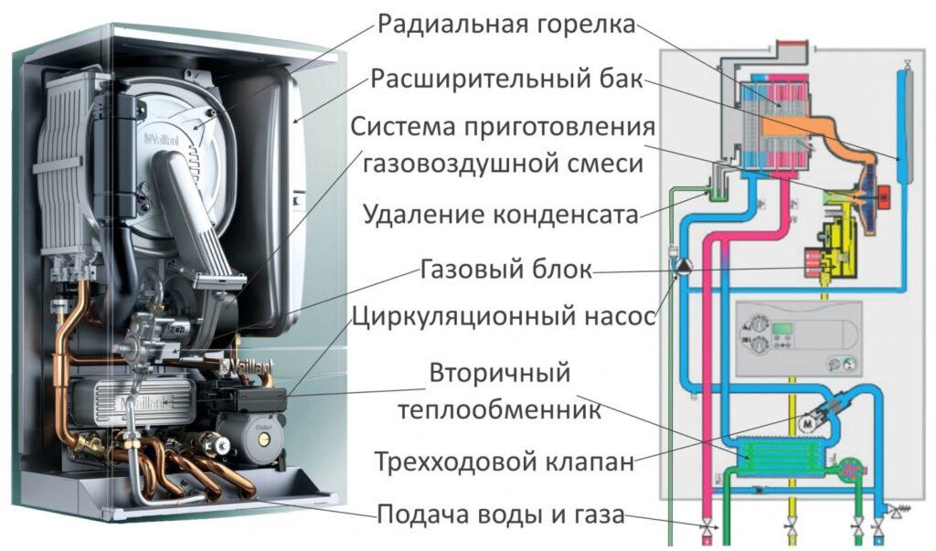 устройство котла отопления