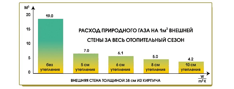 большой расход газа в газовом котле причины