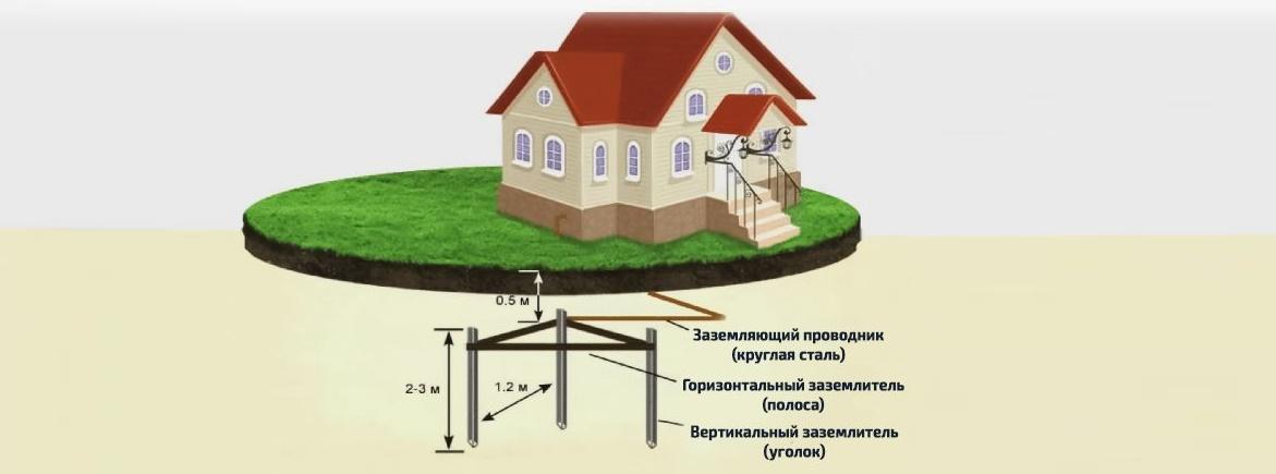 нужно ли заземлять газовый котел в доме